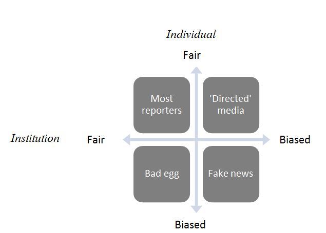 So You Think You Know What Fake News is, Huh?